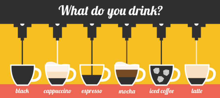 Types of Coffee Drinks and Varieties